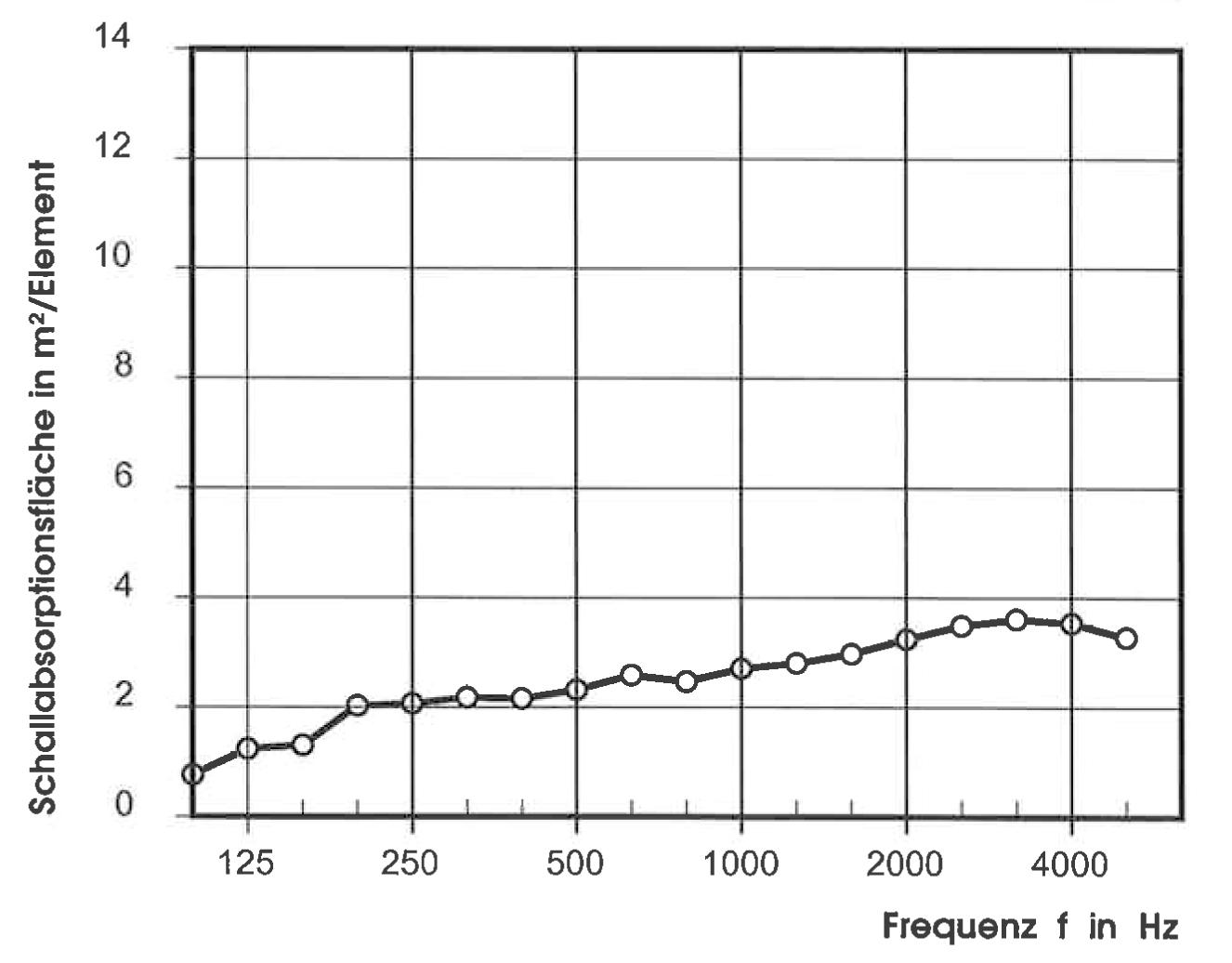 акустические характеристики solitar mikropor g canopy gerade